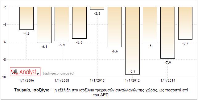 ΓΡΑΦΗΜΑ - Τουρκία, ισοζύγιο τρεχουσών συναλλαγών