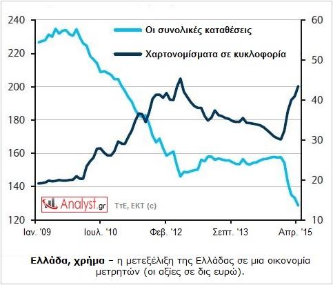 ΓΡΑΦΗΜΑ - Ελλάδα, χρήμα, τράπεζες