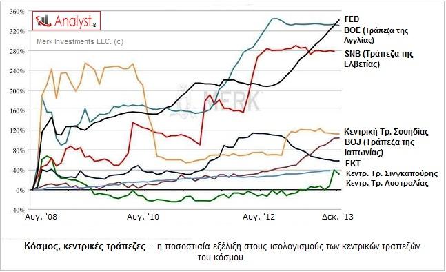 ΓΡΑΦΗΜΑ - κόσμος, κεντρικές τράπεζες, ισολογισμός
