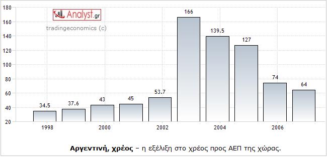 ΓΡΑΦΗΜΑ - Αργεντινή, χρέος προς ΑΕΠ