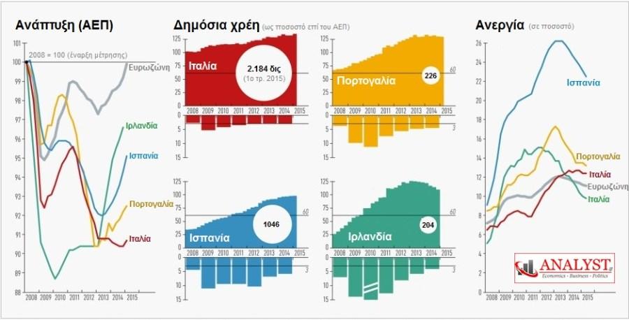 ΓΡΑΦΗΜΑ - Ευρωζώνη, ΑΕΠ, Χρέος, Ανεργία, σύγκριση