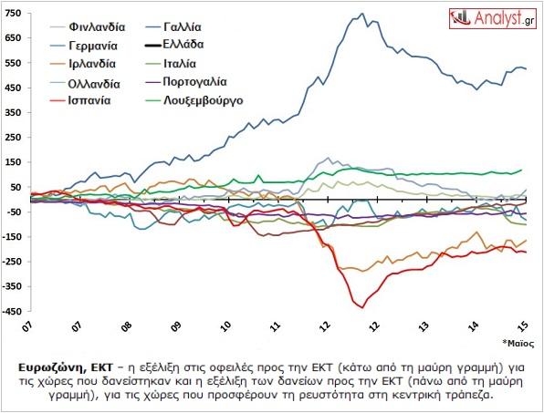 ΓΡΑΦΗΜΑ - Ευρωζώνη, ΕΚΤ, οφειλές προς ΕΚΤ, target 2