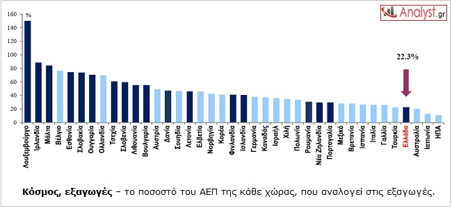 ΓΡΑΦΗΜΑ - Κόσμος, εξαγωγές ως προς το ΑΕΠ