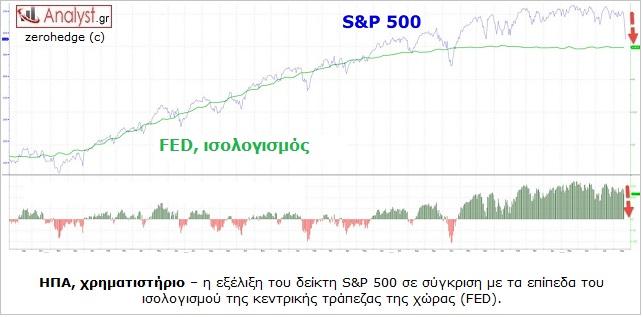 ΓΡΑΦΗΜΑ - ΗΠΑ, S&P 500, χρηματιστήριο, FED, κεντρικές τράπεζες