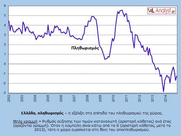 ΓΡΑΦΗΜΑ - Ελλάδα, αποπληθωρισμός