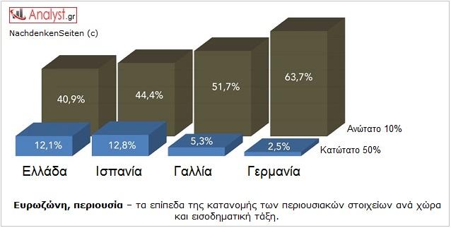 ΓΡΑΦΗΜΑ - Ευρωζώνη, πλούτος, κατανομή, ελίτ, πλούσιοι