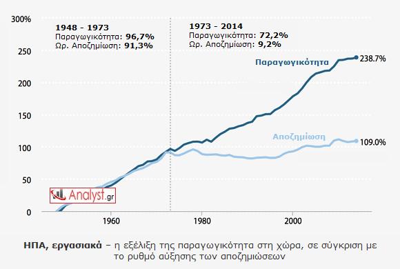 ΓΡΑΦΗΜΑ - ΗΠΑ, παραγωγικότητα, αποζημίωση, σύγκριση