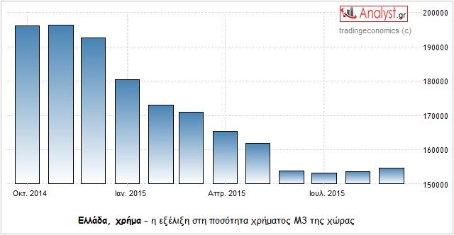 ΓΡΑΦΗΜΑ - Ελλάδα, ποσότητα χρήματος Μ3
