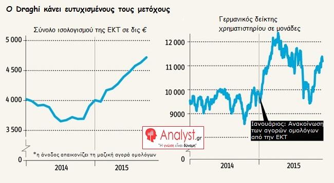 ΓΡΑΦΗΜΑ - ΕΚΤ, ισολογισμός, DAX