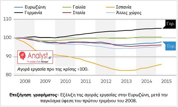 ΓΡΑΦΗΜΑ - Εξέλιξη της αγοράς εργασίας στην Ευρωζώνη, μετά το 2008
