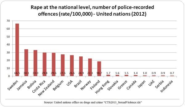 ΓΡΑΦΗΜΑ - Σουηδία, βιασμοί