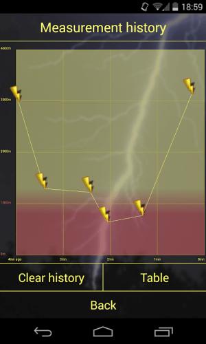 Lightning Locator 5.4 Screen 4