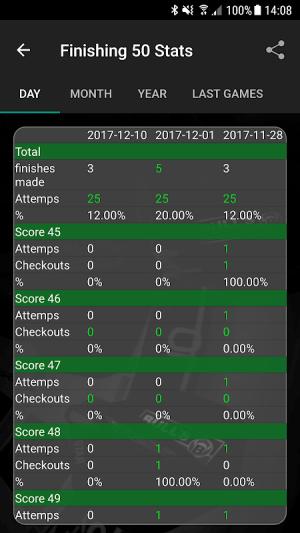 Darts Scoreboard: My Dart Training 2.2.0.3 Screen 3