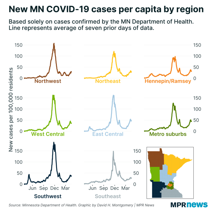 New cases of COVID-19 by region of Minnesota