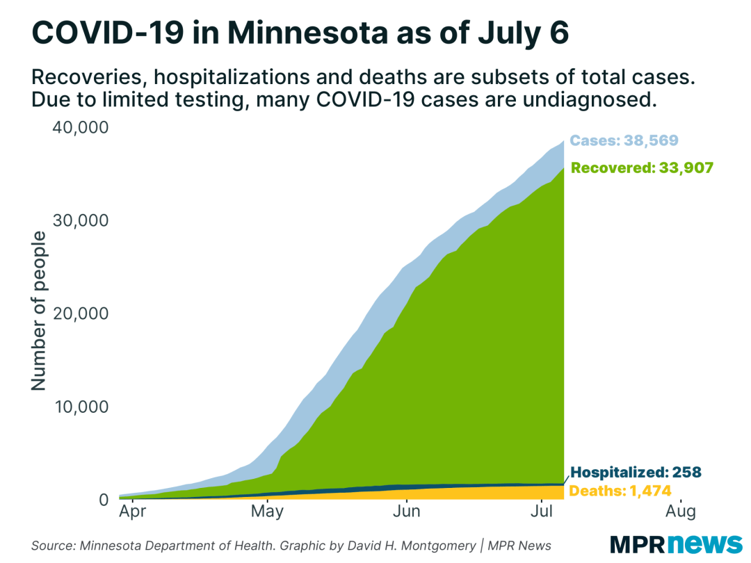 A graph showing the number of COVID-19 positive cases to date.