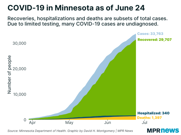 A graph showing the number of positive cases of COVID-19 to date.
