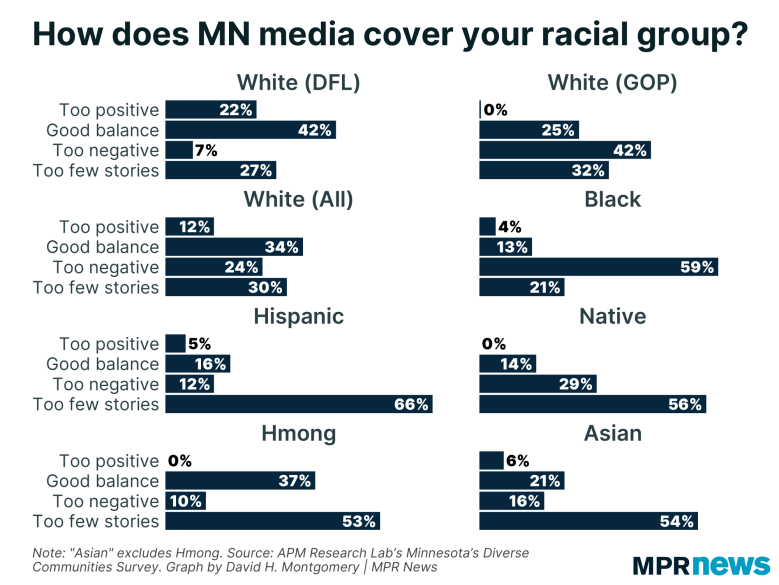Graph of views on media coverage of racial groups