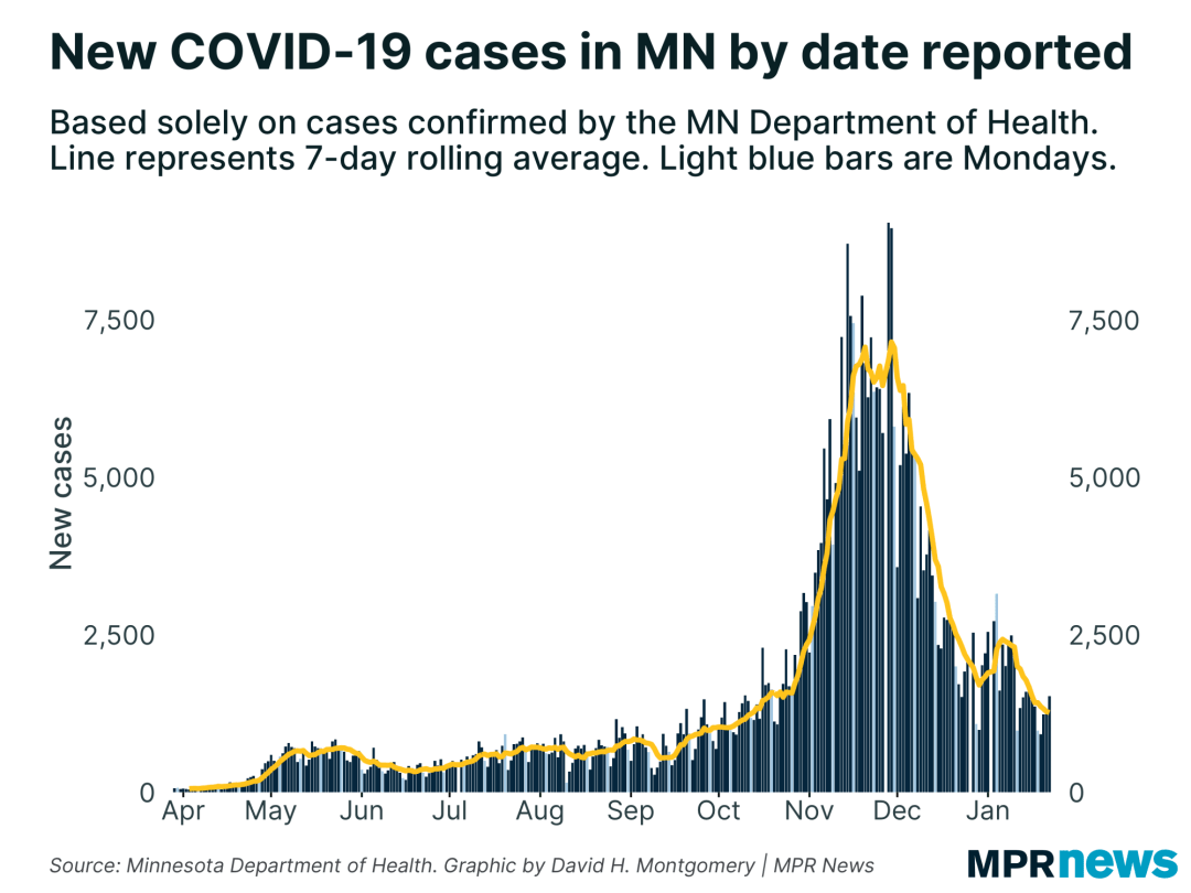 New COVID-19 cases per day in Minnesota