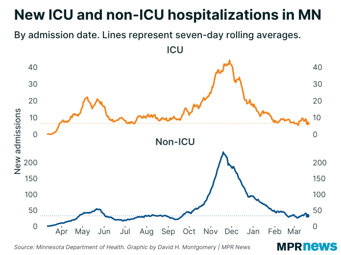 Graph of new hospitalizations with COVID-19 in ICU and non-ICU