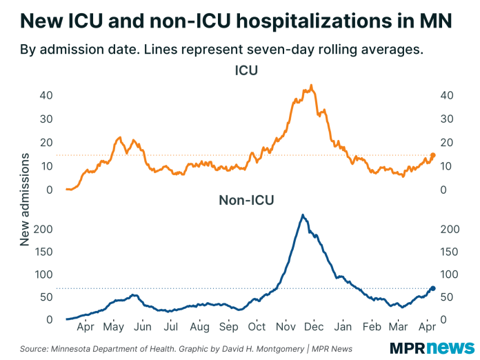 Graph of new hospitalizations with COVID-19 in ICU and not in intensive care