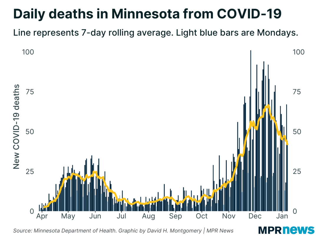New COVID-19 related deaths reported in Minnesota each day
