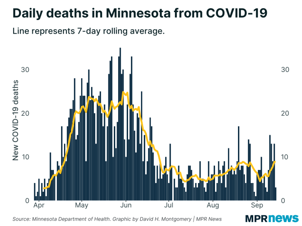 New COVID-19 related deaths occurred each day in Minnesota