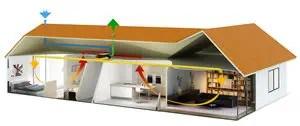 Dual Flow Ventilation Unit Aerateur Double Flux Une Piece Sauter Decentralized Residential