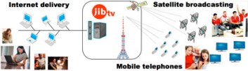 jibtv Internet Content Delivery