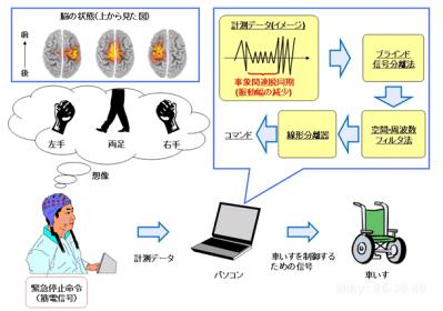 brain-controlled-wheelchair-system-diagram
