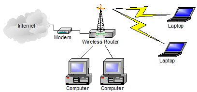 Basic Home Network with a Wireless Router