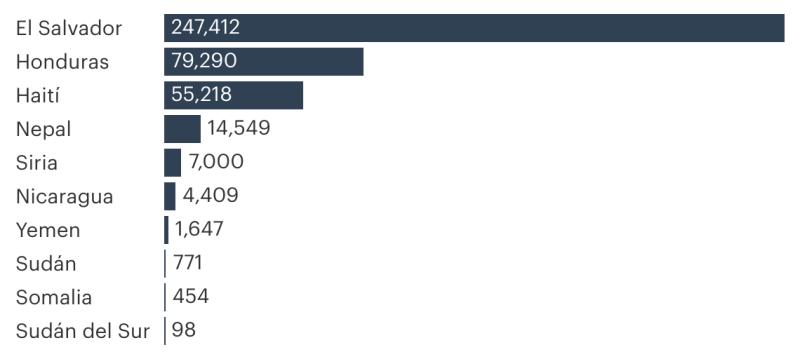 El Salvador: 247,412. Honduras: 79,290. Haití: 55,218. Nepal: 14,549. Siria: 7,000. Nicaragua: 4,409. Yemen: 1,647. Sudán: 771. Somalia: 454. Sudán del Sur: 98.