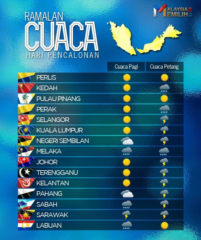 Ramalan Kaji Cuaca Selangor