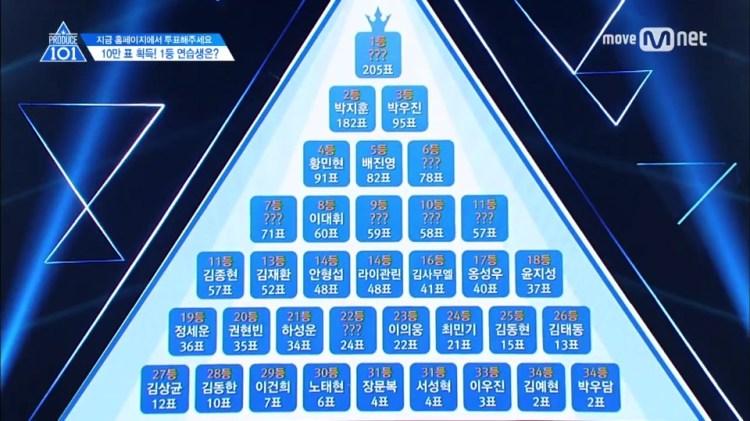 韓綜 ▌Mnet:PRODUCE 101 第二季 프로듀스 101 시즌 2 /  Position評價 포지션 평가 170512 EP.6+170519 EP.7