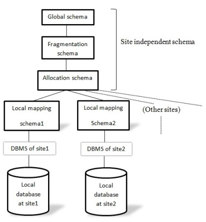 Ordinaire Reference Architecture For Distributed Database