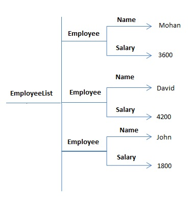 Salary xml tree