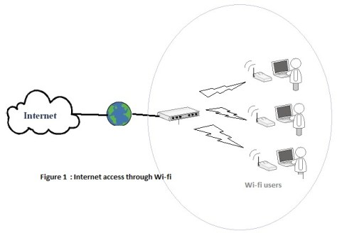 Internet access through wifi