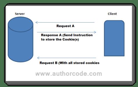 cookies between server and client