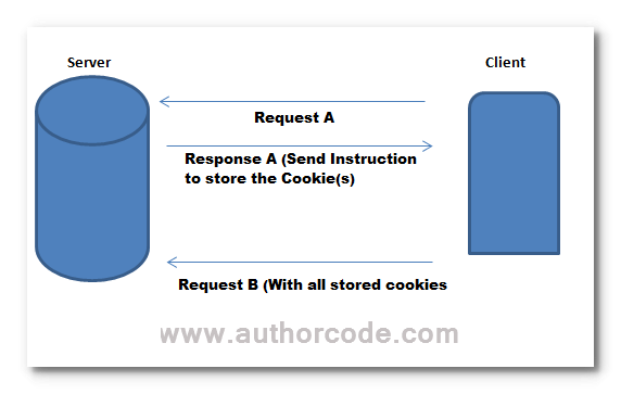 cookies between server and client