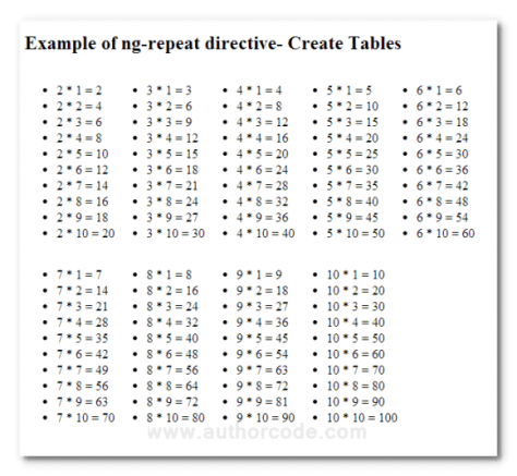 Angularjs Example 2 Create And Display The Maths Times Tables