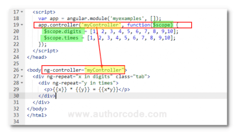 display times tables using controller angularjs