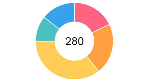 donut chart with centered text