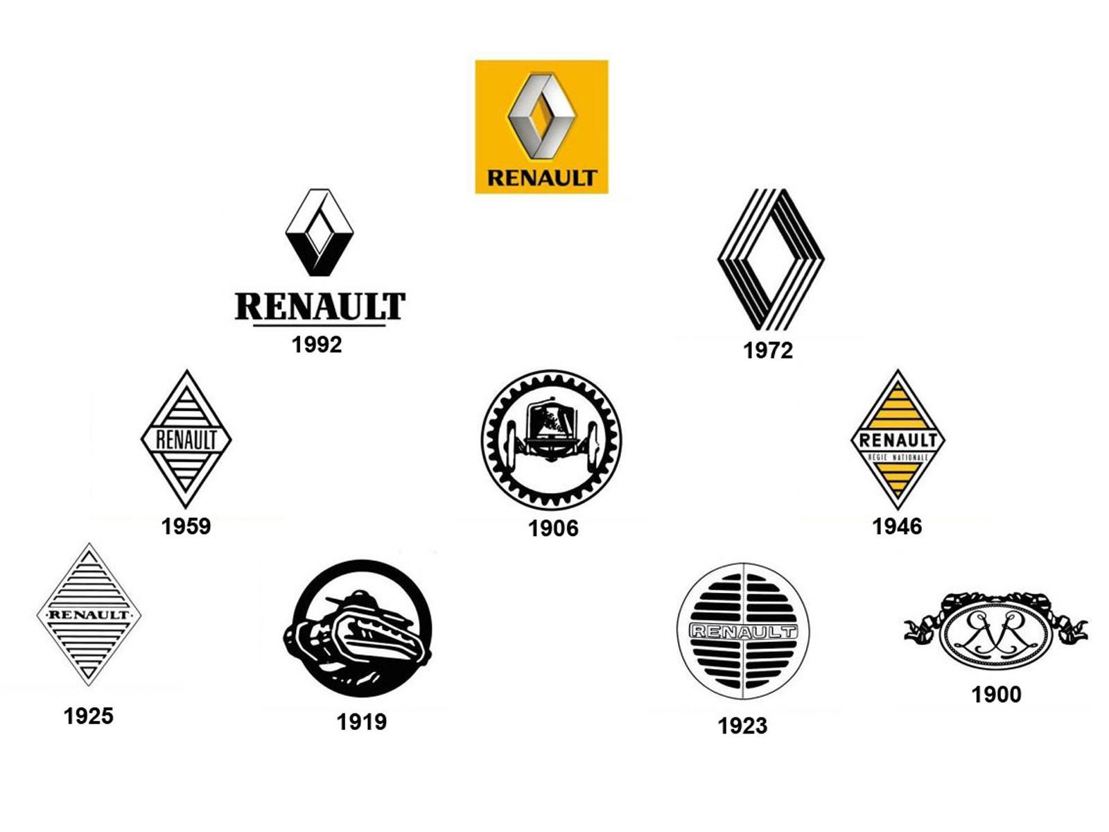 Top 10 Los Escudos Mas Emblematicos Renault