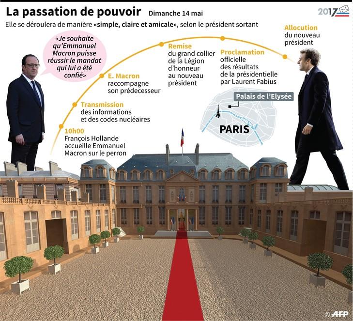 La passation de pouvoir / AFP
