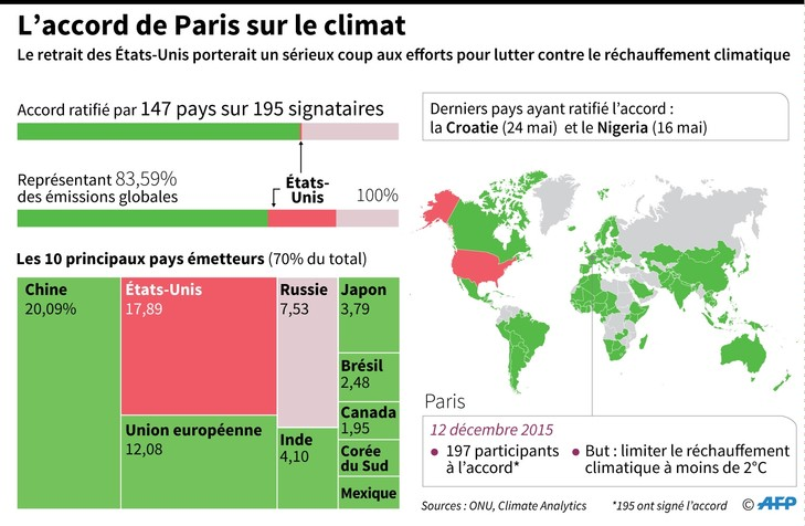 L'accord de Paris sur le climat / AFP