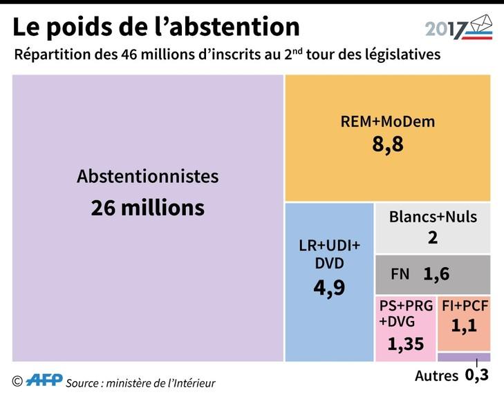 Le poids de l'abstention / AFP