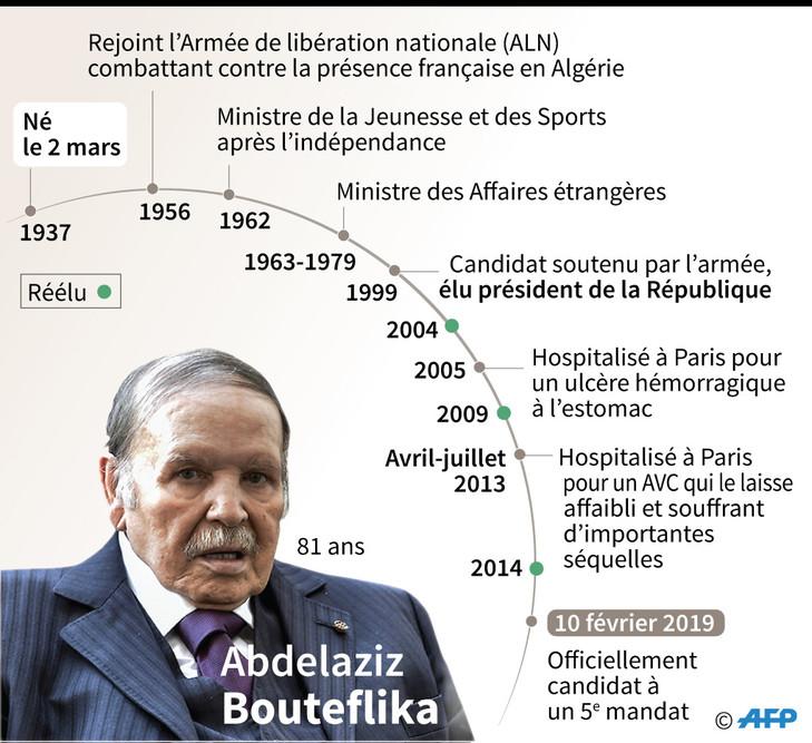 Abdelaziz Bouteflika/AFP