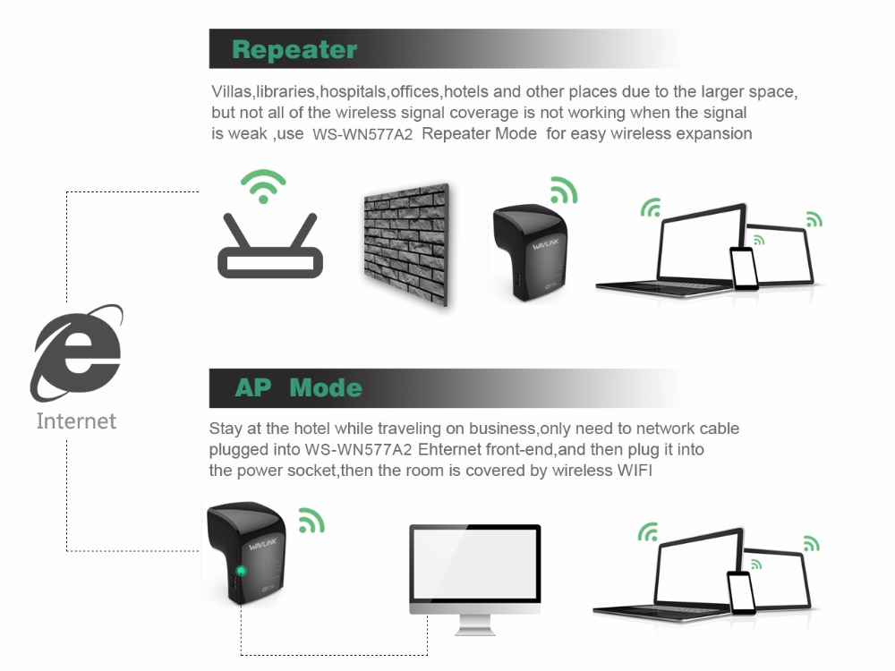 Wavlink 750Mbps Dual Band 3 in One Wifi Repeater Router Built-in Antenna UK/EU/US Plug 32