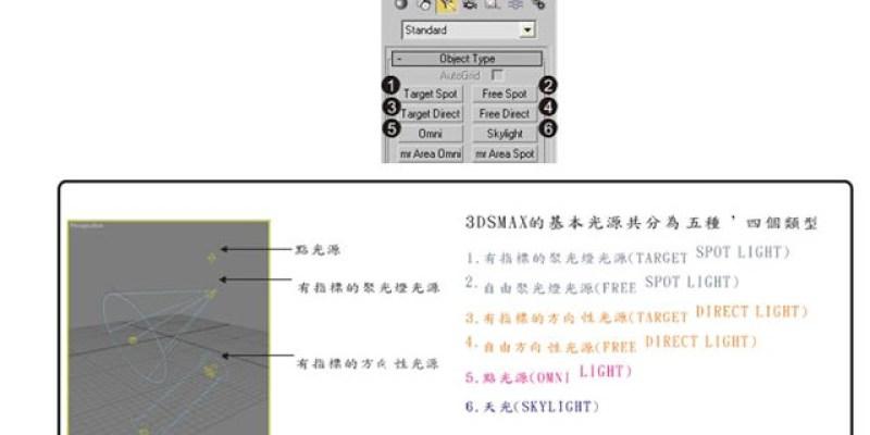 【3D MAX教學&美食】Lighting燈光基礎操作