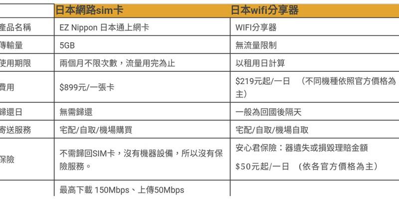 【日本】。到日本旅遊買上網卡好?還是租借wifi分享器好? │EZ Nippon 日本通上網卡測試