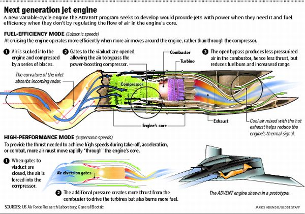 f 35 upgrades or future systems comprehensive information F135 Engine Design 1) engine the current f135 engine has a high bypass of 0 57 to allow for long range cruising, the higher the bypass the more efficient the engine,